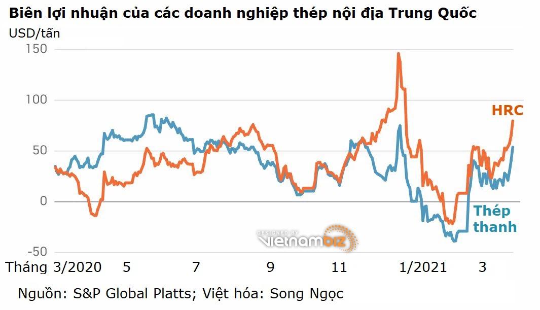 Dự báo biên lợi nhuận Hòa Phát khả quan nhờ giá HRC tăng mạnh - Ảnh 3.