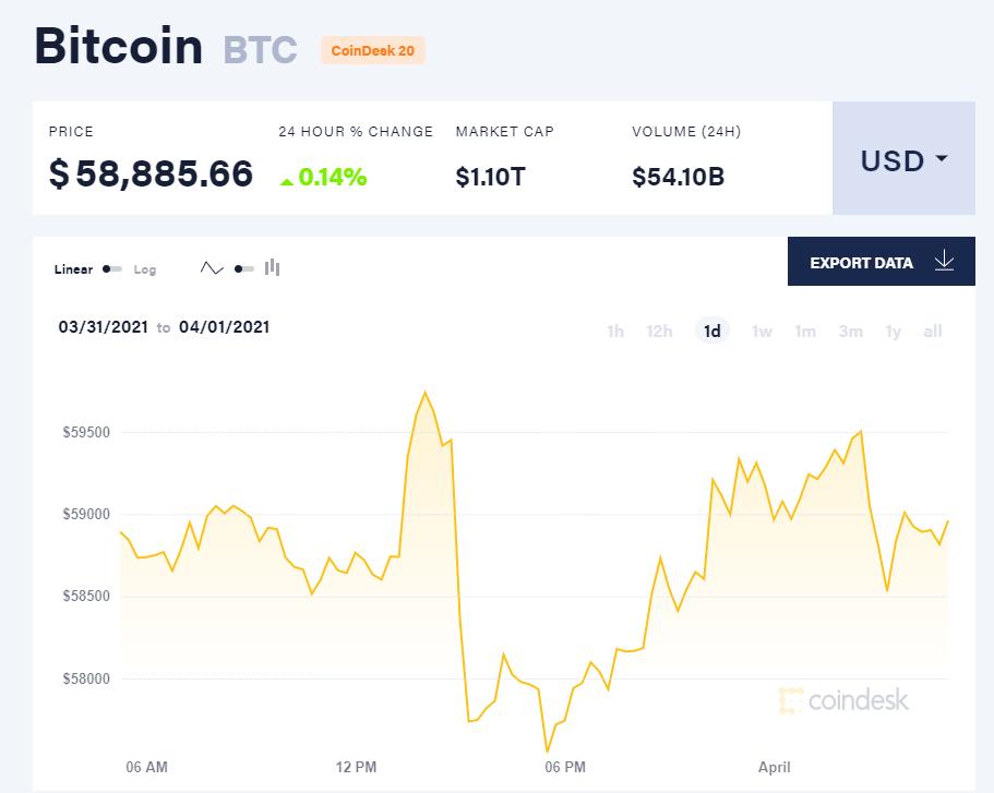 Chỉ số giá bitcoin hôm nay 1/4/21. (Nguồn: CoinDesk).