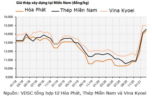Dự báo biên lợi nhuận Hòa Phát khả quan nhờ giá HRC tăng mạnh - Ảnh 4.