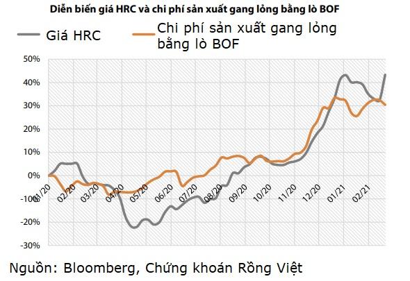 Dự báo biên lợi nhuận Hòa Phát khả quan nhờ giá HRC tăng mạnh - Ảnh 2.