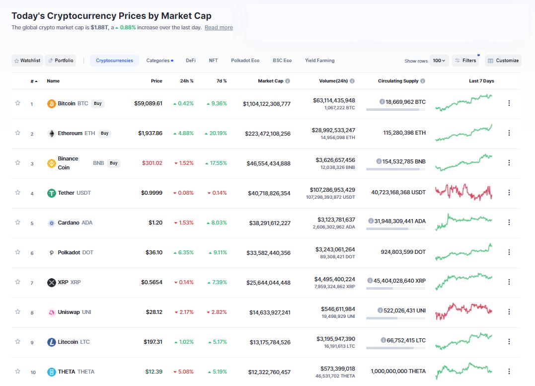 Nhóm 10 đồng tiền hàng đầu theo giá trị thị trường ngày 1/4/2021. (Nguồn: CoinMarketCap).