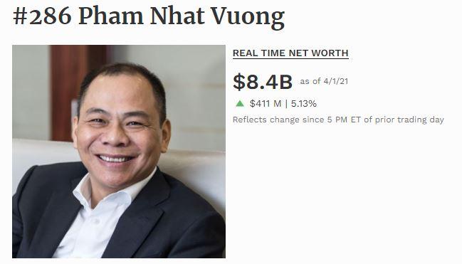 VIC tiến về đỉnh lịch sử, tài sản ông Phạm Nhật Vượng cán mốc 8,4 tỷ USD - Ảnh 2.