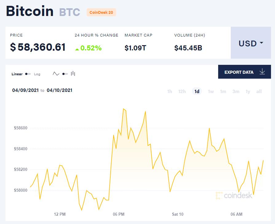 Chỉ số giá bitcoin hôm nay 10/4/21. (Nguồn: CoinDesk).