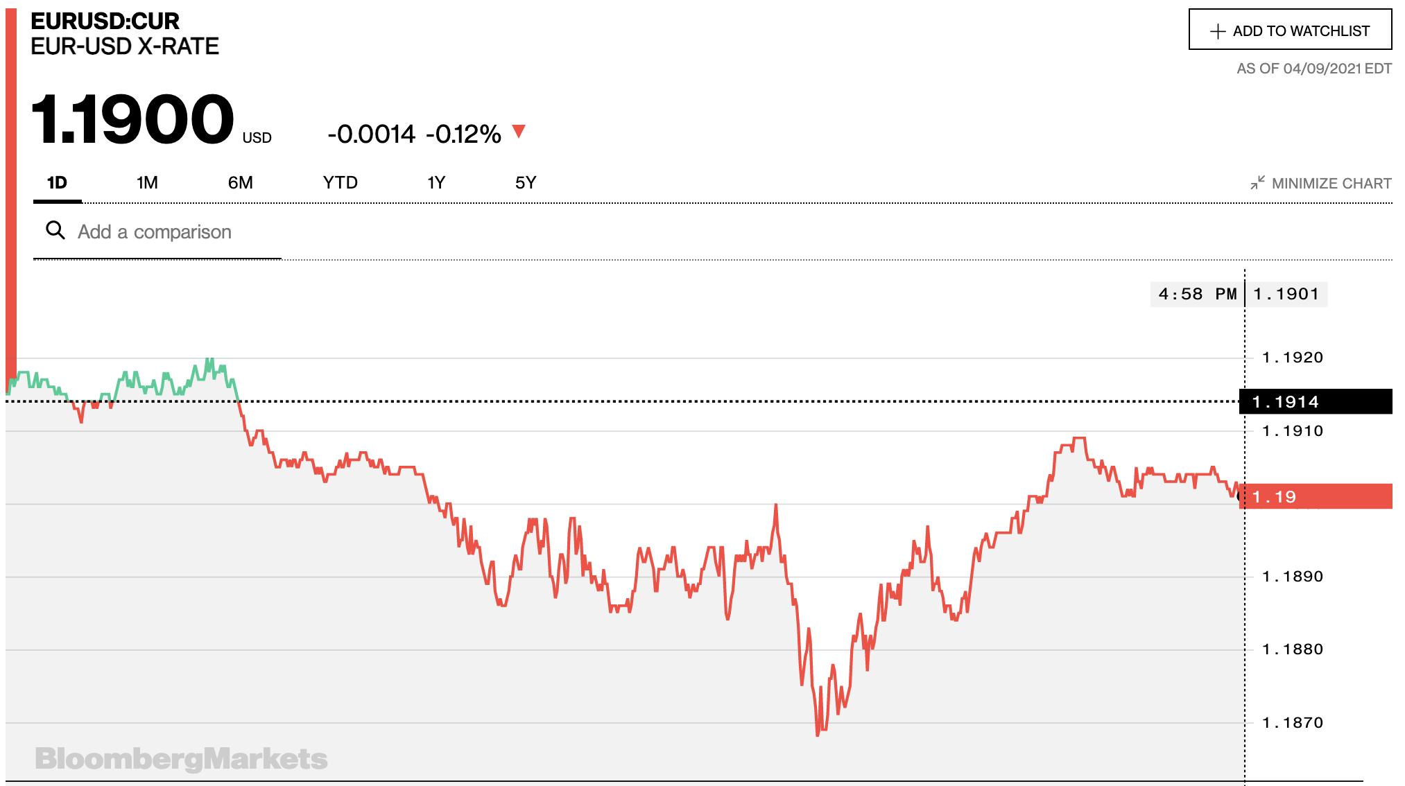 Tỷ giá euro hôm nay 10/4: Các ngân hàng trong nước đồng loạt quay đầu giảm - Ảnh 2.