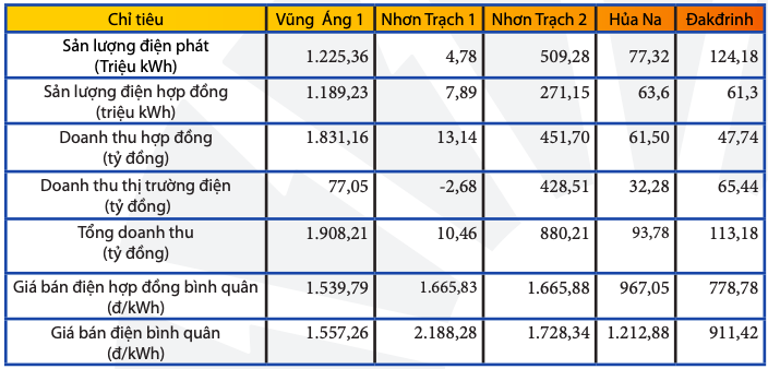 PV Power lãi 720 tỷ quý I nhờ thoái vốn PVM - Ảnh 2.