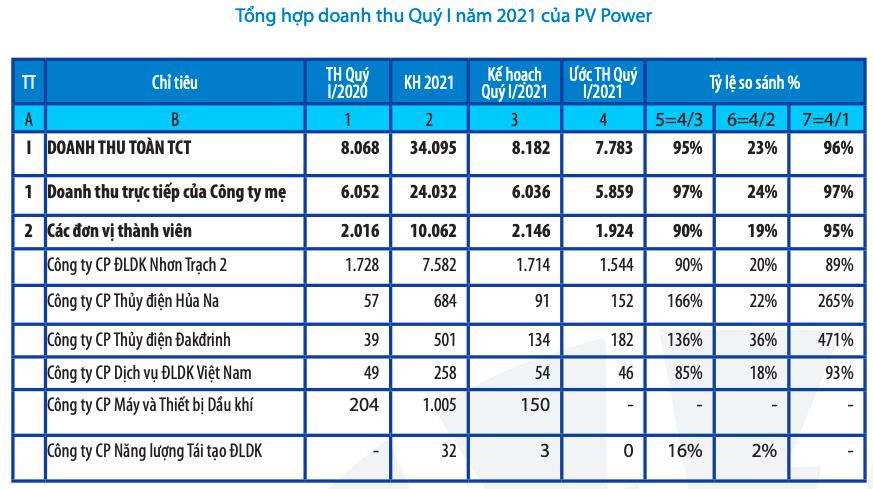 PV Power lãi 720 tỷ quý I nhờ thoái vốn PVM - Ảnh 1.