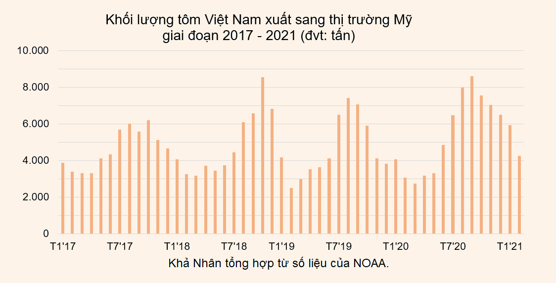 Cửa sáng cho tôm Việt Nam tại Mỹ - Ảnh 4.
