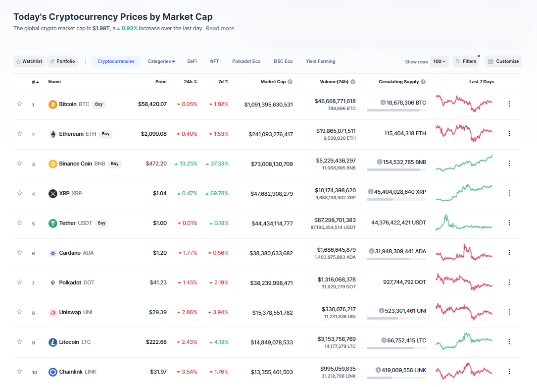 Nhóm 10 đồng tiền hàng đầu theo giá trị thị trường ngày 10/4/2021. (Nguồn: CoinMarketCap).
