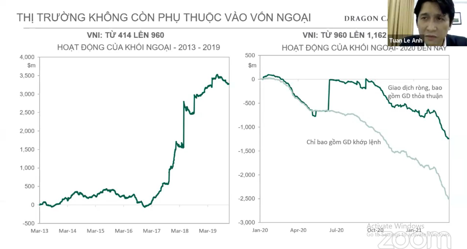 Dragon Capital: TTCK bùng nổ NĐT cá nhân, cho vay margin tăng thêm 30.000 tỷ đồng năm 2021 - Ảnh 1.