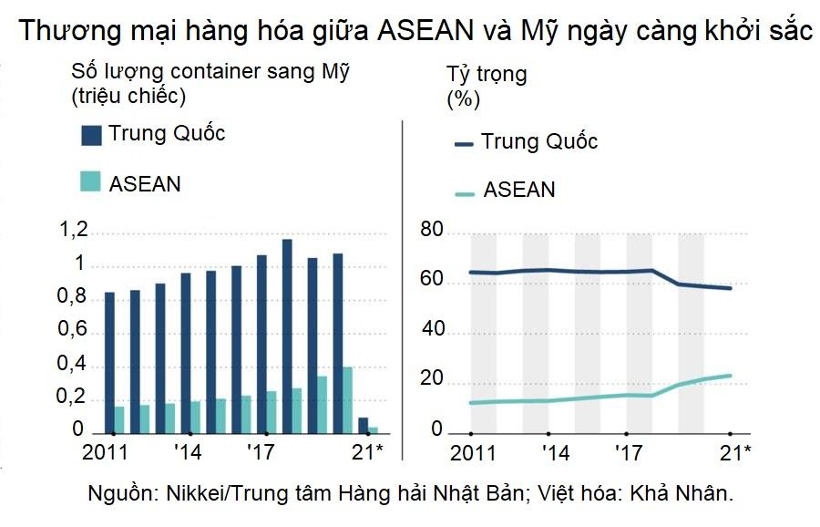 Tỷ trọng container từ ASEAN đến Mỹ lần đầu vượt mốc 20%, Việt Nam đóng góp gần một nửa - Ảnh 2.