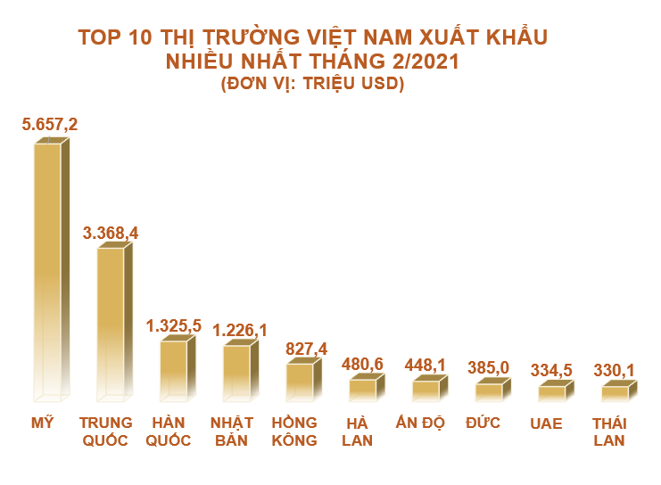Top 10 nước, vùng lãnh thổ Việt Nam xuất khẩu hàng hóa nhiều nhất tháng 2/2021 - Ảnh 1.