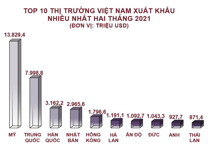 Top 10 nước, vùng lãnh thổ Việt Nam xuất khẩu hàng hóa nhiều nhất tháng 2/2021 - Ảnh 2.