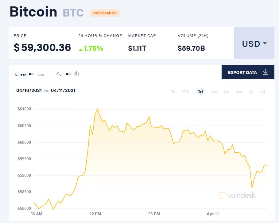 Chỉ số giá bitcoin hôm nay 11/4/21. (Nguồn: CoinDesk).