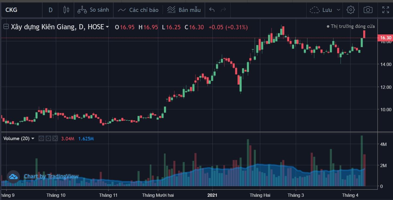 Cổ phiếu tâm điểm 12/4: FPT, DGW, CKG - Ảnh 2.