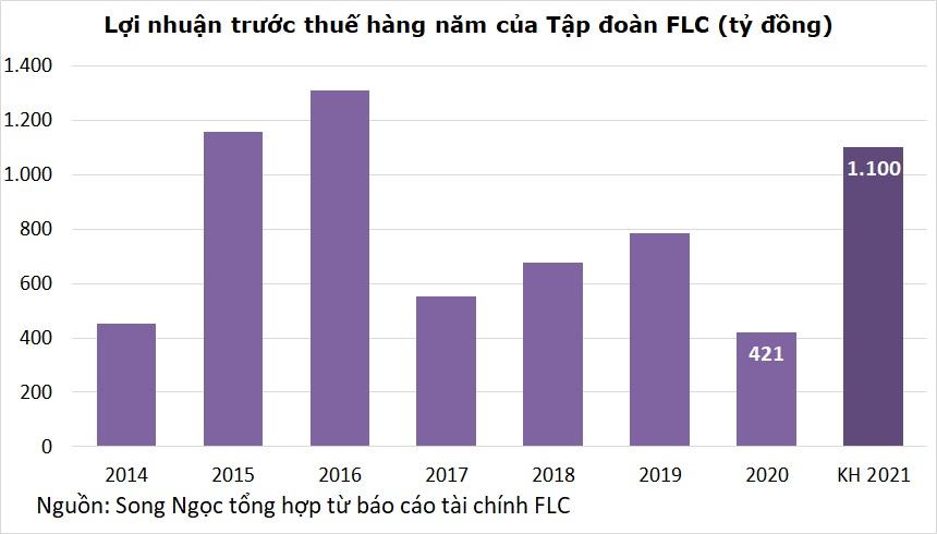 Ông Trịnh Văn Quyết hứa tặng quà cho cổ đông FLC: Mua càng nhiều cổ phiếu thì quà càng to, tối đa 100 triệu đồng - Ảnh 2.