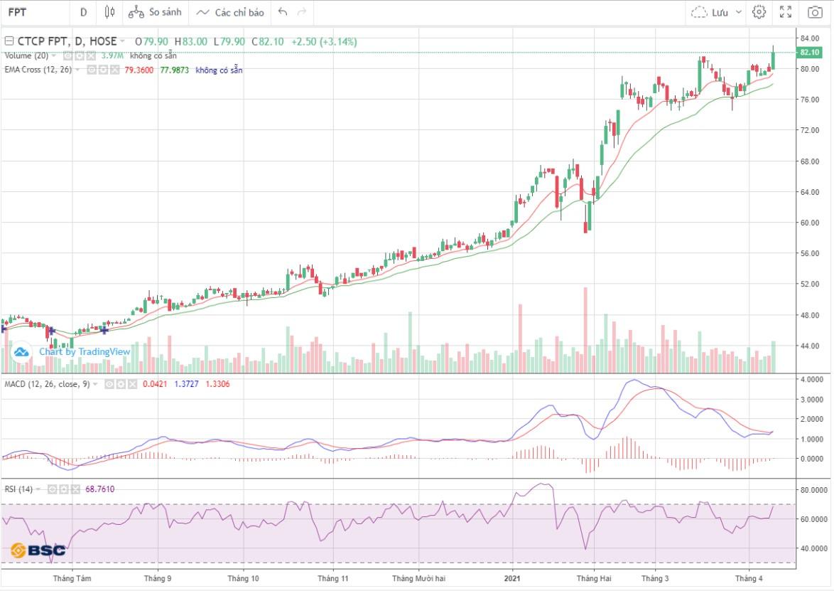 Cổ phiếu tâm điểm 12/4: FPT, DGW, CKG - Ảnh 1.