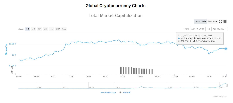 Tổng giá trị thị trường tiền kĩ thuật số và khối lượng giao dịch ngày 11/4/2021. (Nguồn: CoinMarketCap).