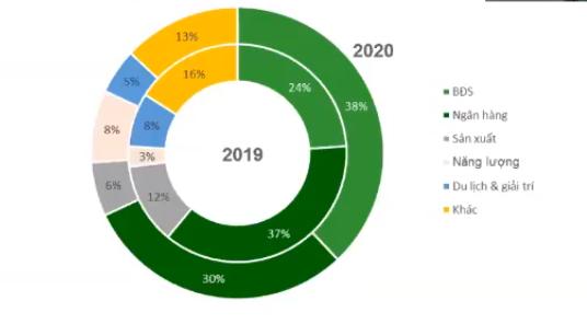 Hơn 7 tỷ USD đã chảy về các doanh nghiệp BĐS qua kênh trái phiếu trong năm 2020 - Ảnh 3.