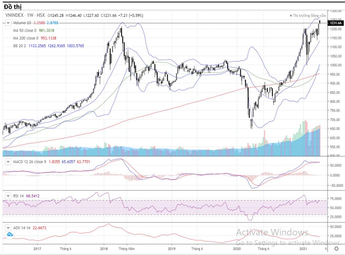 Nhận định thị trường chứng khoán tuần 12 - 16/4: VN-Index tiếp tục diễn biến giằng co - Ảnh 1.