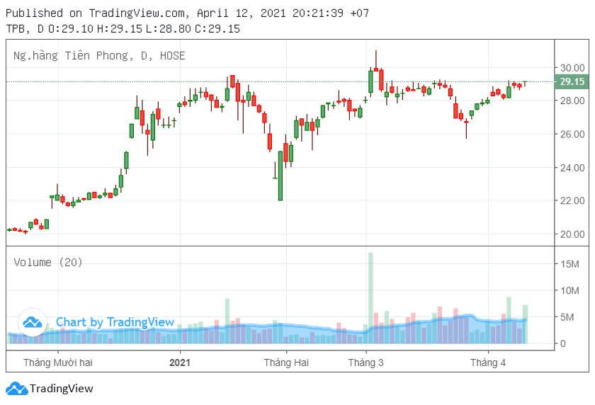 TPBank chuẩn bị bán hơn 40 triệu cổ phiếu quỹ - Ảnh 2.