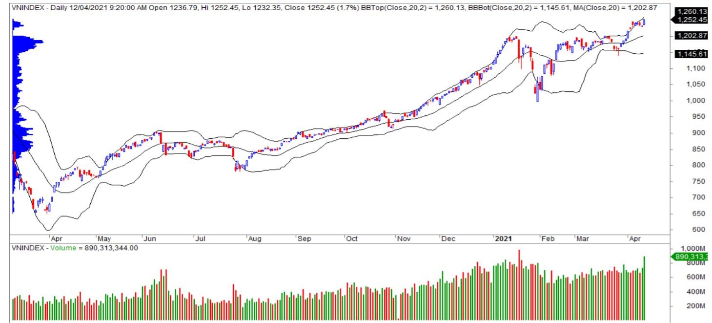 Nhận định thị trường chứng khoán ngày 13/4: Mở rộng đà tăng - Ảnh 1.