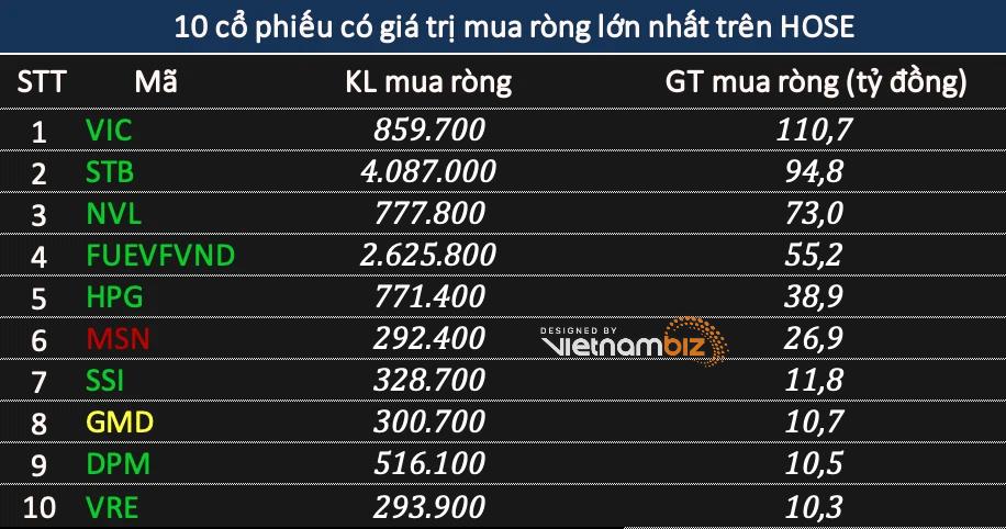 Khối ngoại bán ròng nhẹ phiên VN-Index vượt mốc 1.250 điểm, gom mạnh VIC và VND khi giá lập đỉnh lịch sử - Ảnh 2.