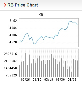 Giá thép xây dựng hôm nay 12/4: Thép thanh giảm mạnh trong giao dịch đầu tuần - Ảnh 2.