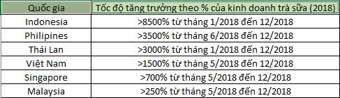 """Làn sóng mang tên """"Trà sữa trân châu"""" đến từ Đài Loan càn quét từ Á sang tới tận Âu - Mỹ - Ảnh 2."""