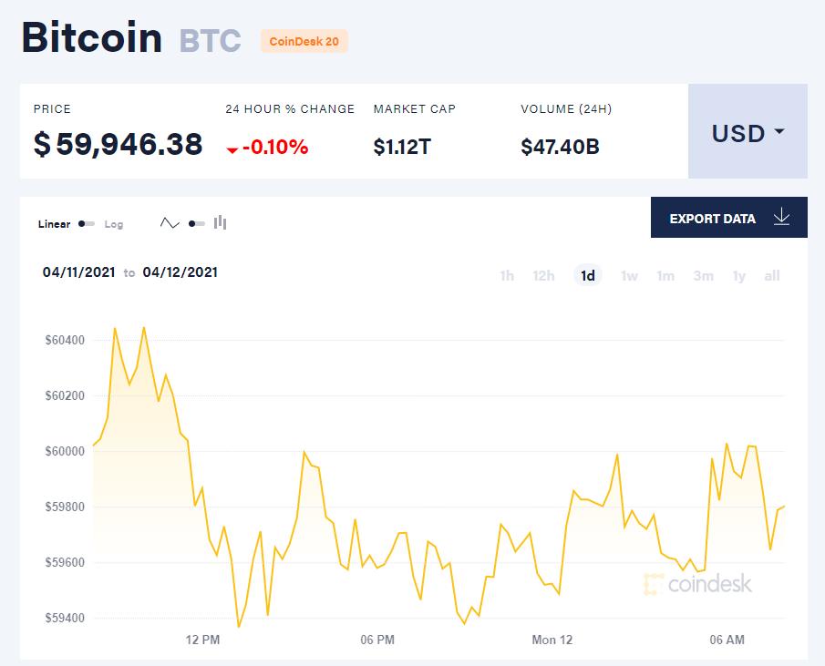 Chỉ số giá bitcoin hôm nay 12/4/21. (Nguồn: CoinDesk).