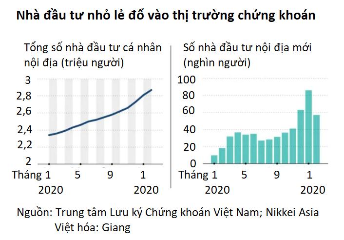 Nikkei Asia: Lãi suất thấp và đại dịch thôi thúc người Việt Nam đổ dồn vào thị trường chứng khoán - Ảnh 2.