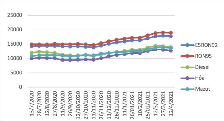 Giá xăng dầu giảm nhẹ trong chiều ngày 12/4 - Ảnh 1.