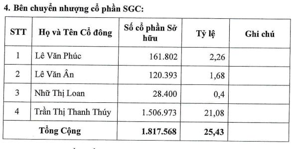 Vĩnh Hoàn rót thêm tiền mua Sa Giang - Ảnh 1.