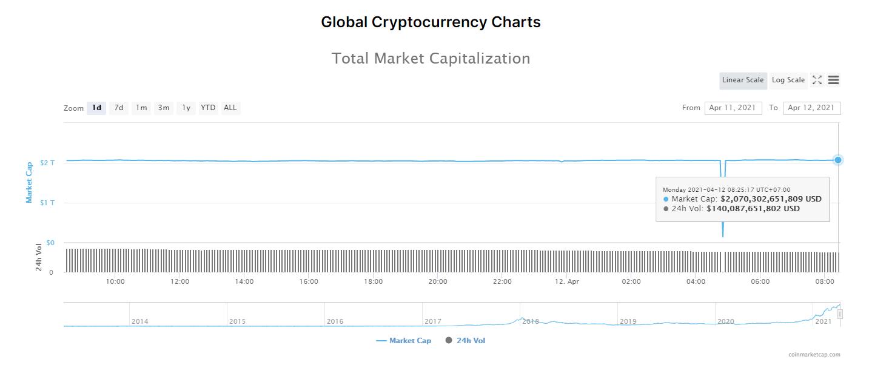 Tổng giá trị thị trường tiền kĩ thuật số và khối lượng giao dịch ngày 12/4/2021. (Nguồn: CoinMarketCap).