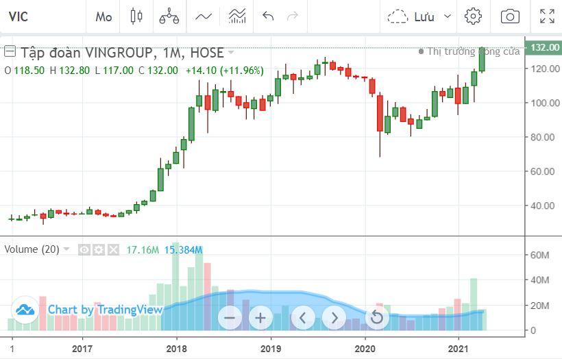 Cổ phiếu Vingroup lên đỉnh giá mới, vốn hóa vượt 18 tỷ USD - Ảnh 1.