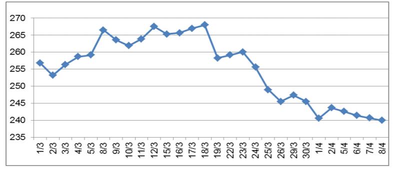 Giá cao su thế giới giảm mạnh trong đầu tháng 4 do dịch COVID-19 bùng phát - Ảnh 1.
