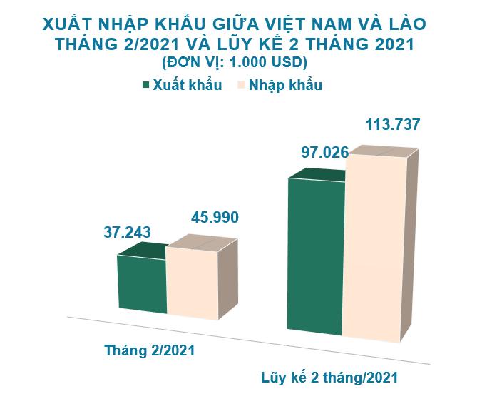 Xuất nhập khẩu Việt Nam và Lào tháng 2/2021: Thâm hụt 9 triệu USD - Ảnh 2.