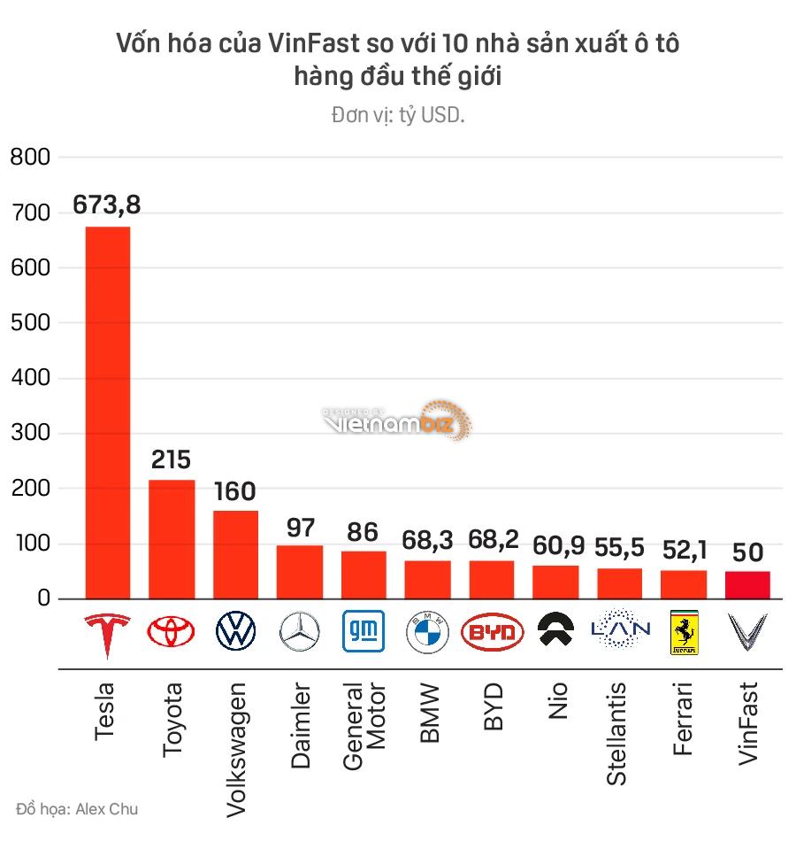 Ông Phạm Nhật Vượng sẽ lọt top 50 tỷ phú giàu nhất thế giới nếu VinFast định giá thành công 50 tỷ USD - Ảnh 2.