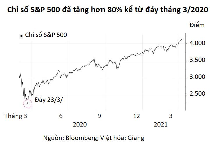Nhà đầu tư nhỏ lẻ thấy chứng khoán Mỹ có bong bóng nhưng vẫn muốn tất tay - Ảnh 2.