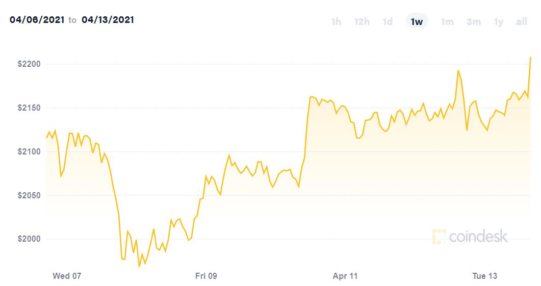 Bitcoin chạm đỉnh mới, vượt ngưỡng 62.000 USD  - Ảnh 2.