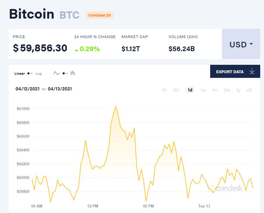 Chỉ số giá bitcoin hôm nay 13/4/21. (Nguồn: CoinDesk).