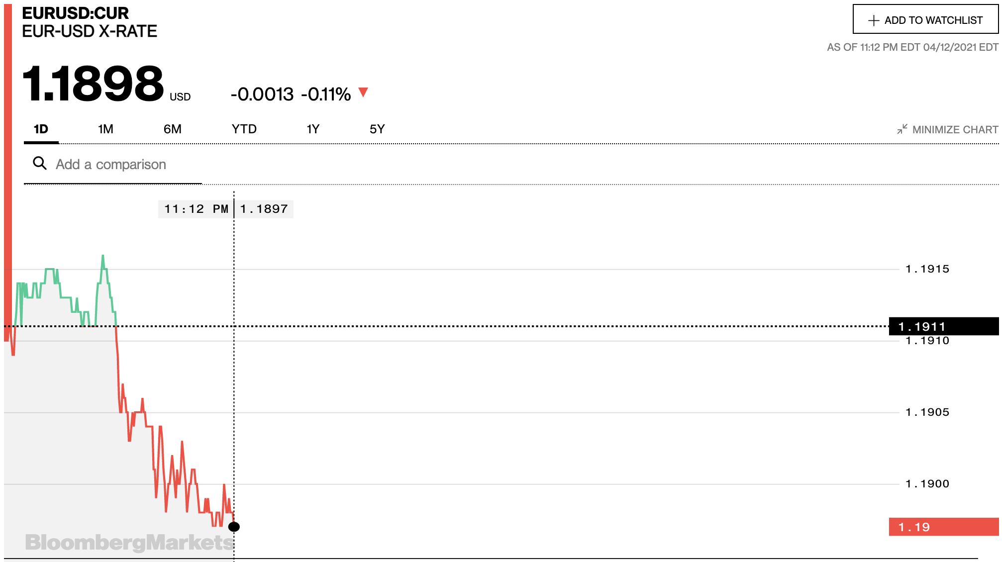 Tỷ giá euro hôm nay 13/4: Thị trường chợ đen bất ngờ giảm sâu trong khi đa số ngân hàng tăng - Ảnh 2.