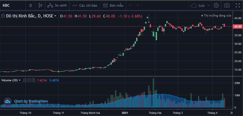 Cổ phiếu tâm điểm ngày 14/4: MSN, KBC, BMP - Ảnh 3.