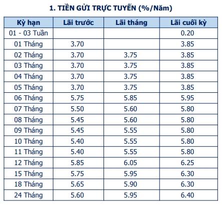 Lãi suất Ngân hàng Bản Việt mới nhất tháng 4/2021 - Ảnh 2.