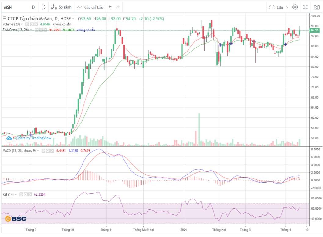 Cổ phiếu tâm điểm ngày 14/4: MSN, KBC, BMP - Ảnh 2.