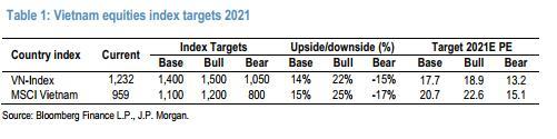 Cơ sở nào kỳ vọng VN-Index lên 1.400 điểm cuối năm? - Ảnh 1.