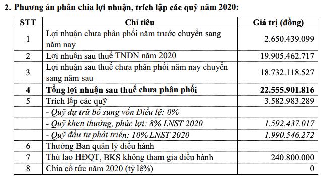 Hoá chất Lâm Thao (LAS) đạt 83% kế hoạch lợi nhuận năm trong quý I - Ảnh 2.