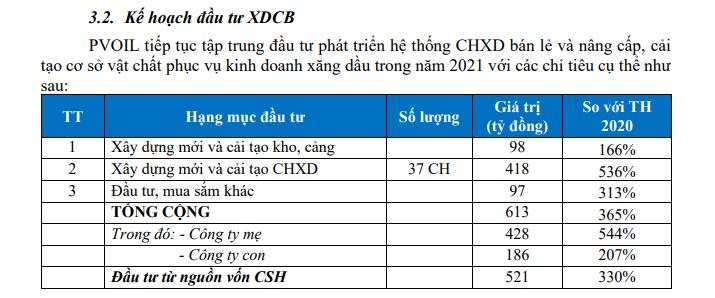 PVOIL dự kiến có lãi trở lại khi nguồn cung xăng nhập khẩu dồi dào - Ảnh 2.