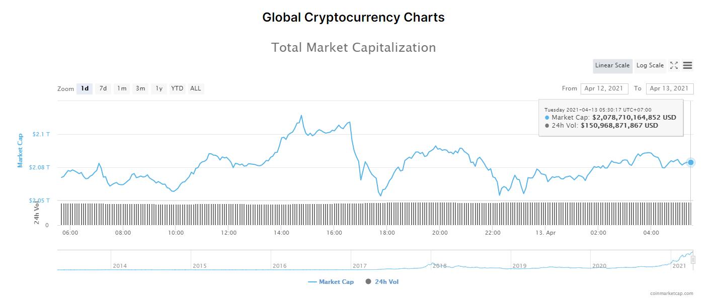Tổng giá trị thị trường tiền kĩ thuật số và khối lượng giao dịch ngày 13/4/2021. (Nguồn: CoinMarketCap).