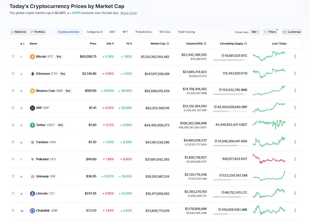 Nhóm 10 đồng tiền hàng đầu theo giá trị thị trường ngày 13/4/2021. (Nguồn: CoinMarketCap).