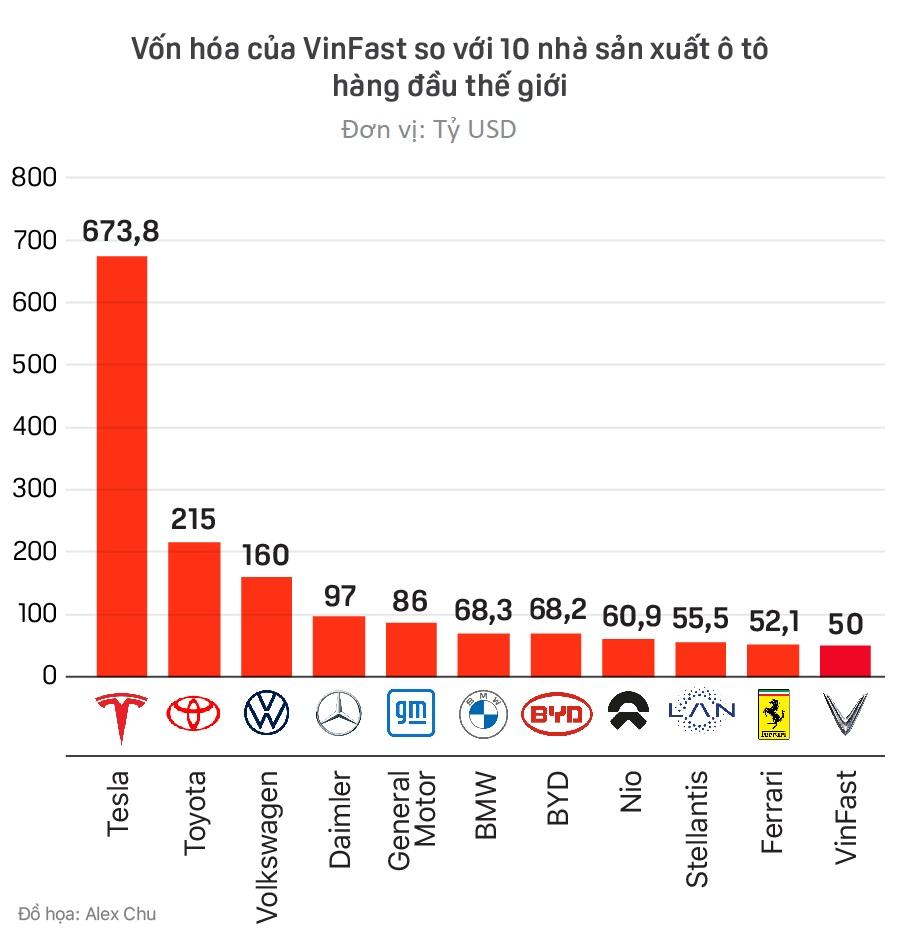 So sánh định giá Vinfast với các hãng ô tô hàng đầu thế giới - Ảnh 1.